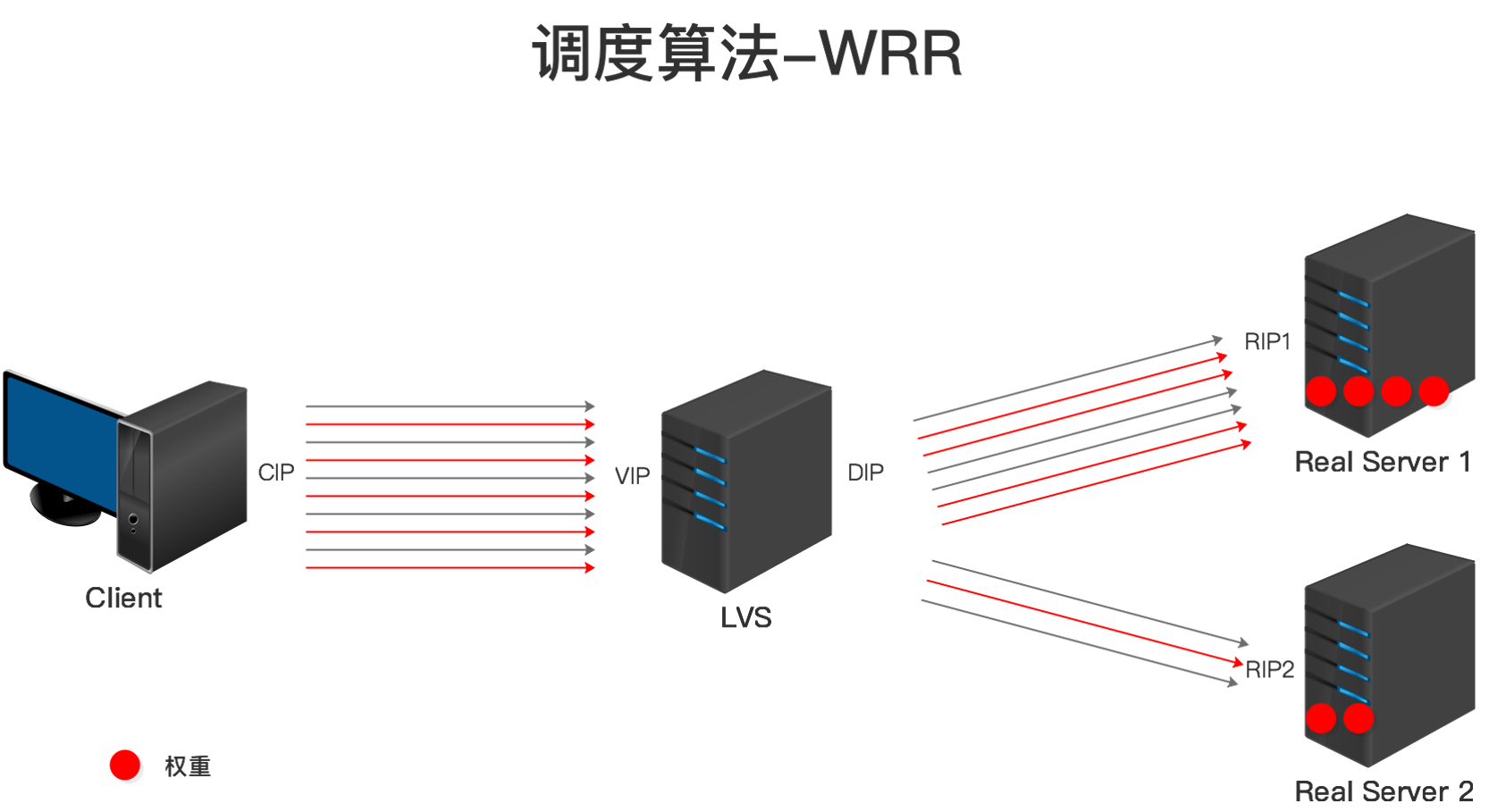 LVS调度算法-WRR.png