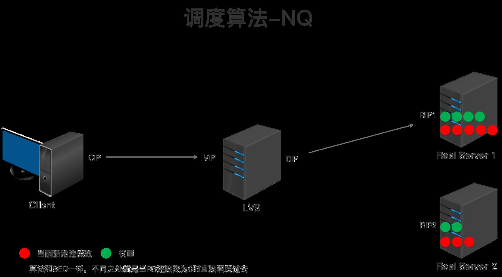 LVS调度算法-NQ.png
