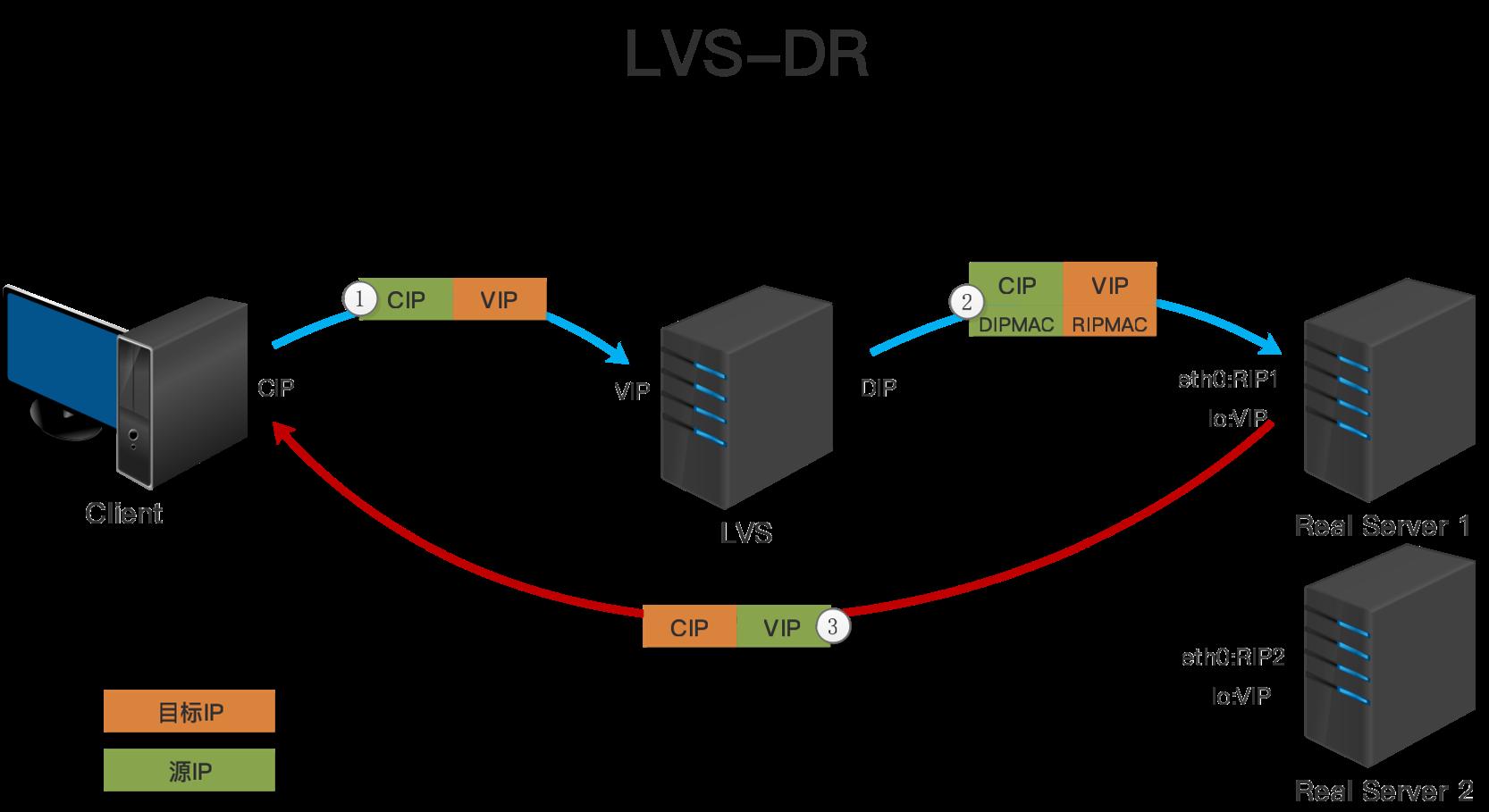 LVS-DR模型.png