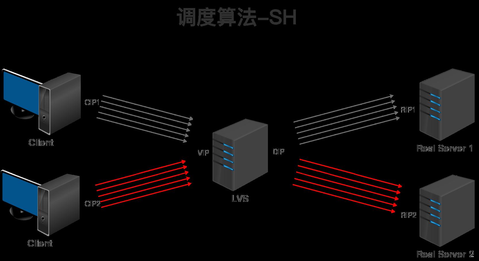 LVS调度算法-SH.png