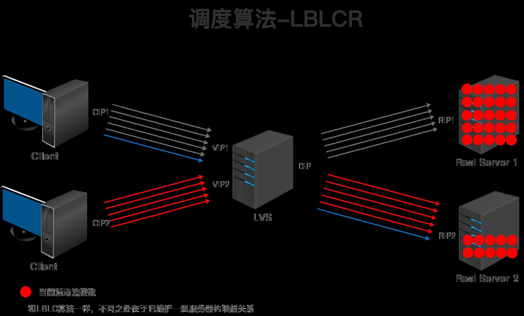 LVS调度算法-LBLCR.png