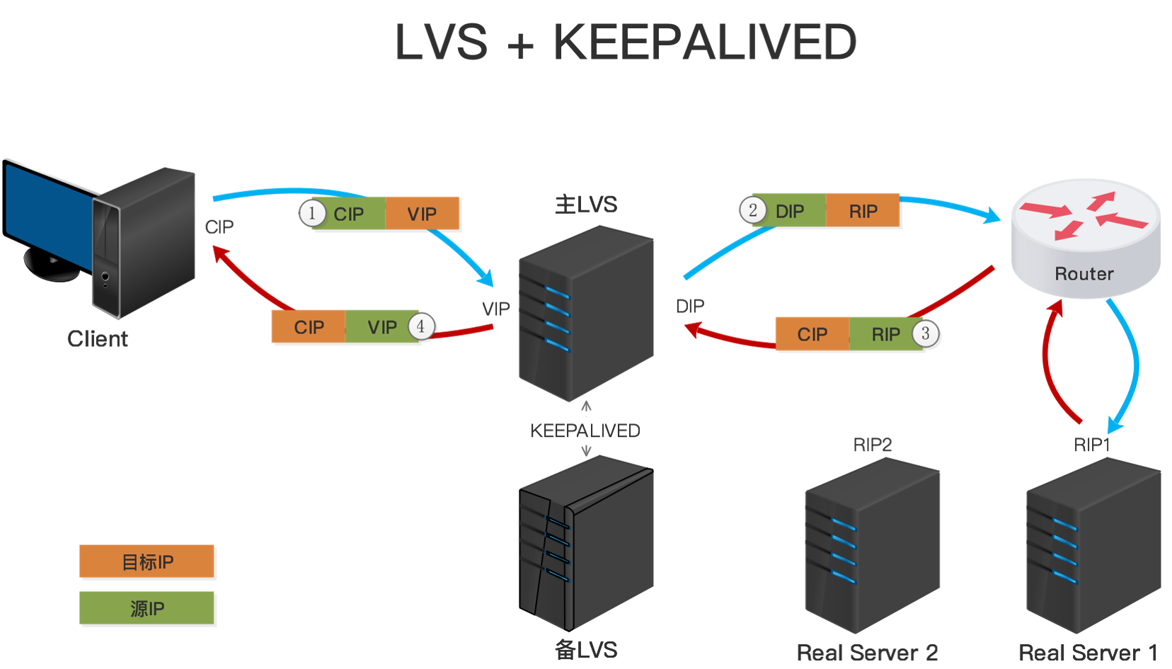 LVS-Keepalived.png