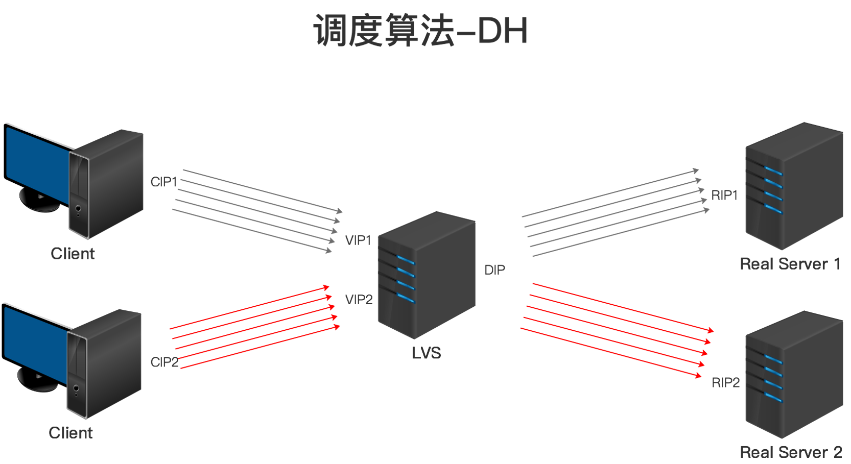 LVS调度算法-DH.png