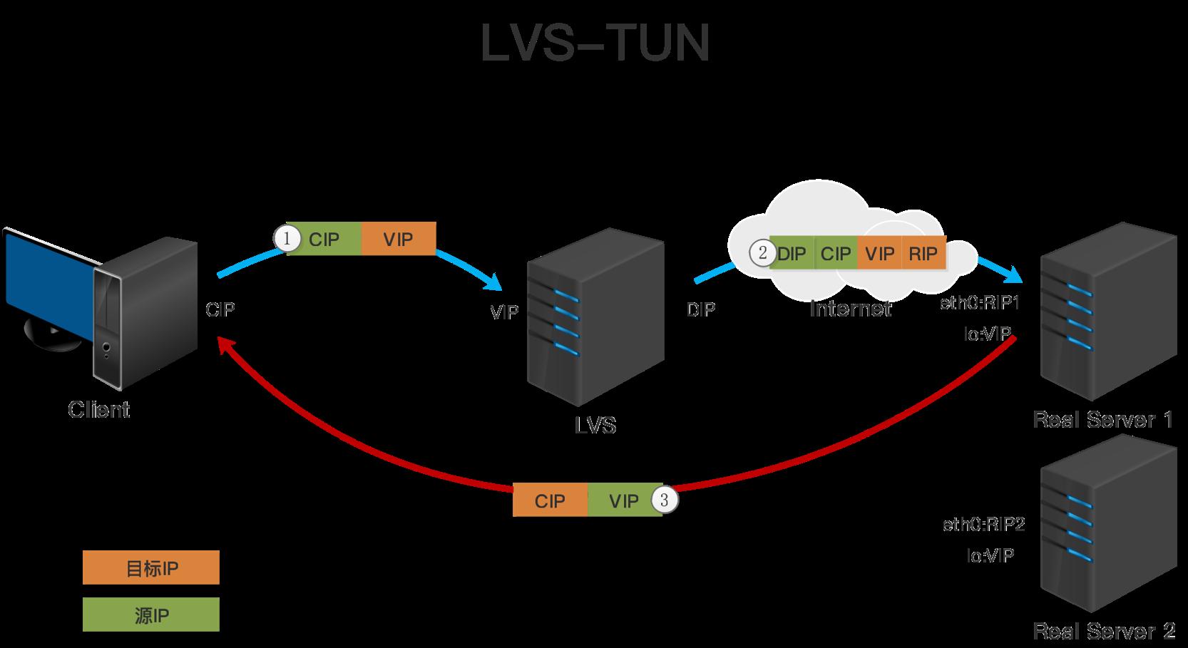 LVS-TUN模型.png
