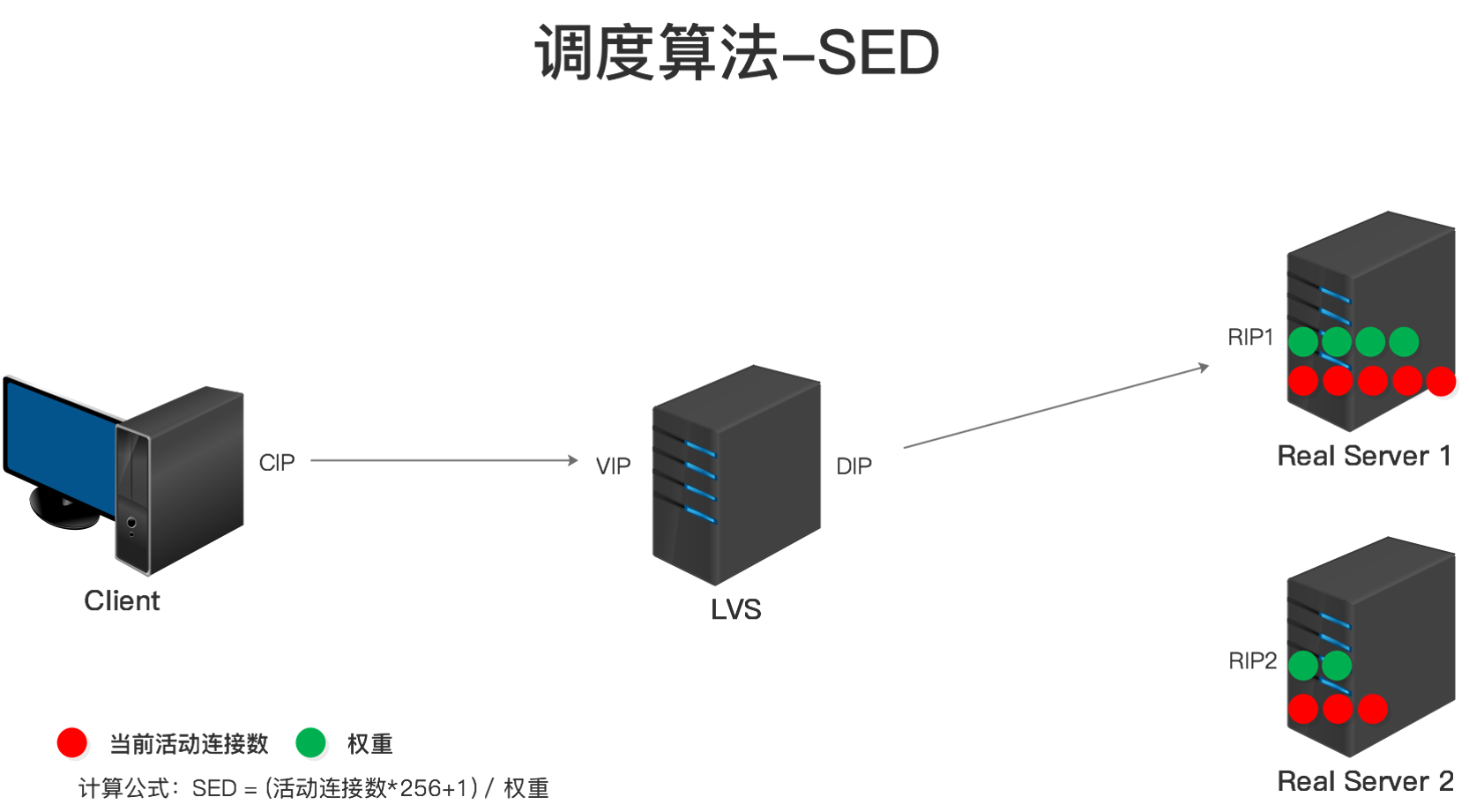LVS调度算法-SED.png