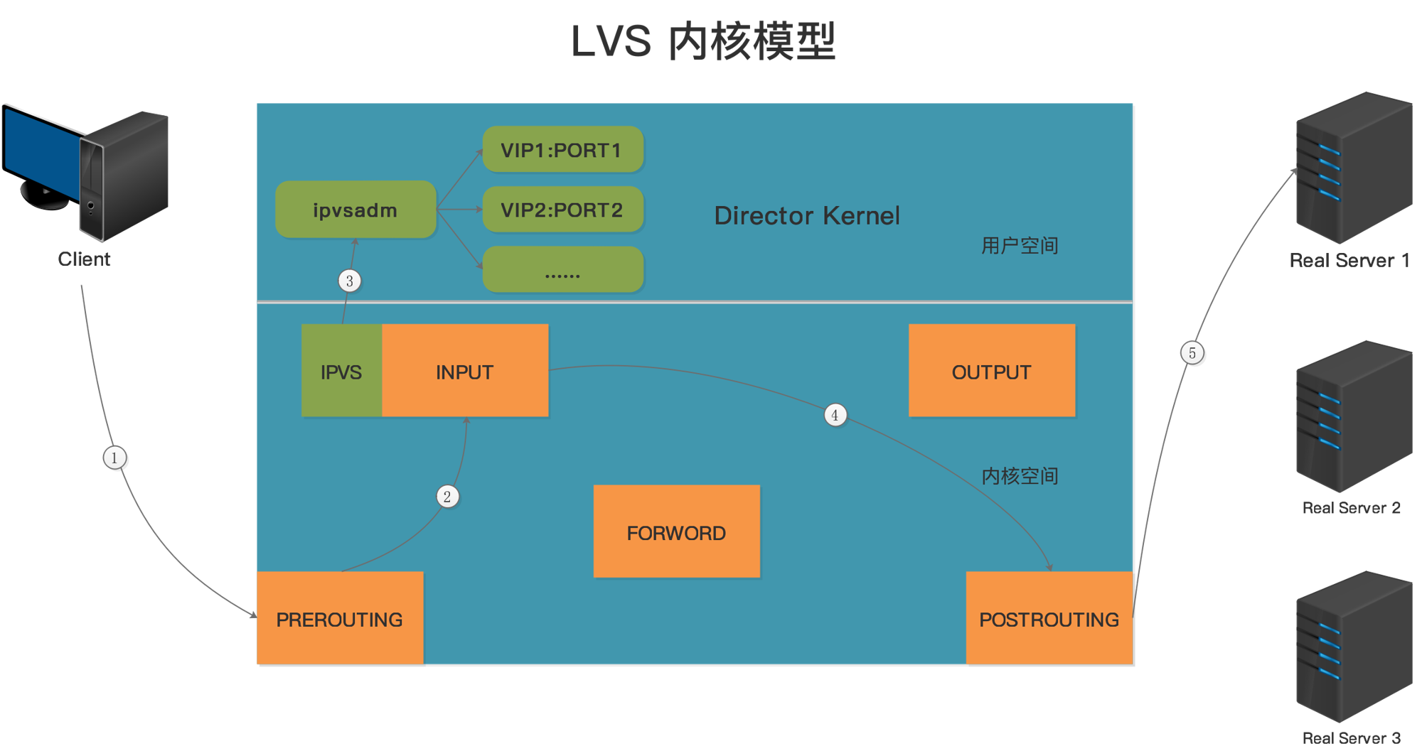 LVS内核模型.png