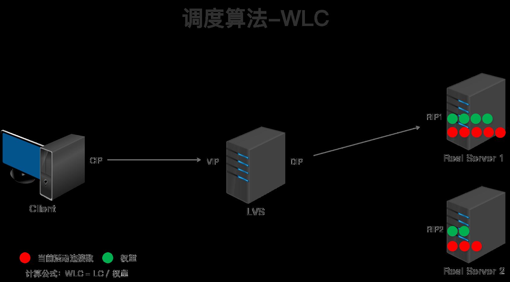 LVS调度算法-WLC.png