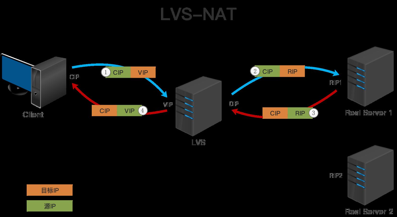 LVS-NAT模型.png