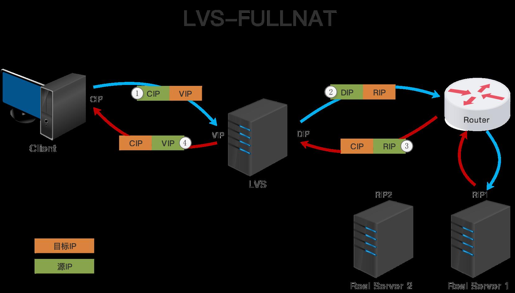 LVS-FULLNAT模型.png