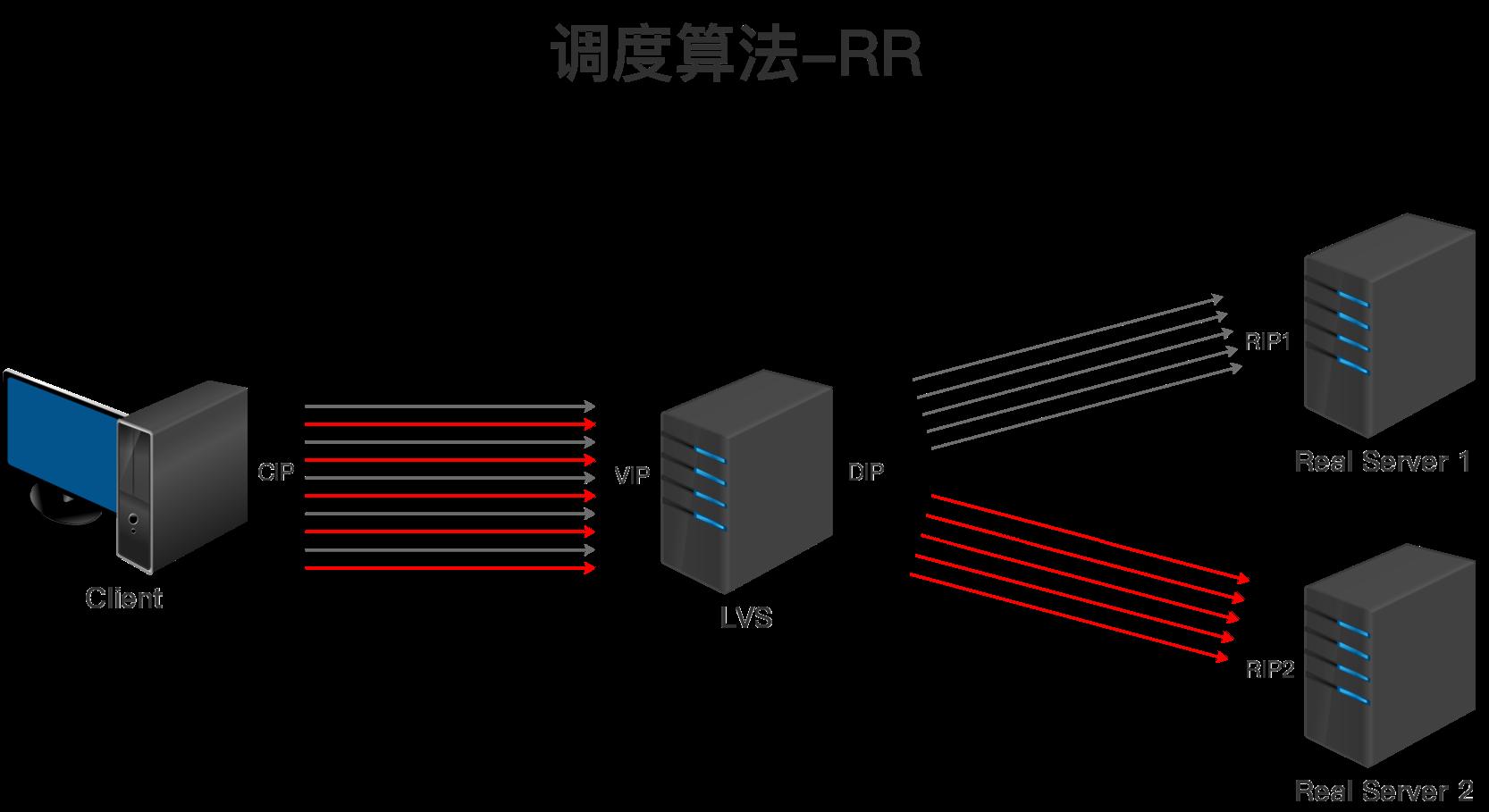 LVS调度算法-RR.png