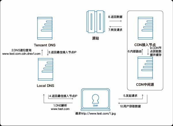图 1 CDN 基础流程示意图