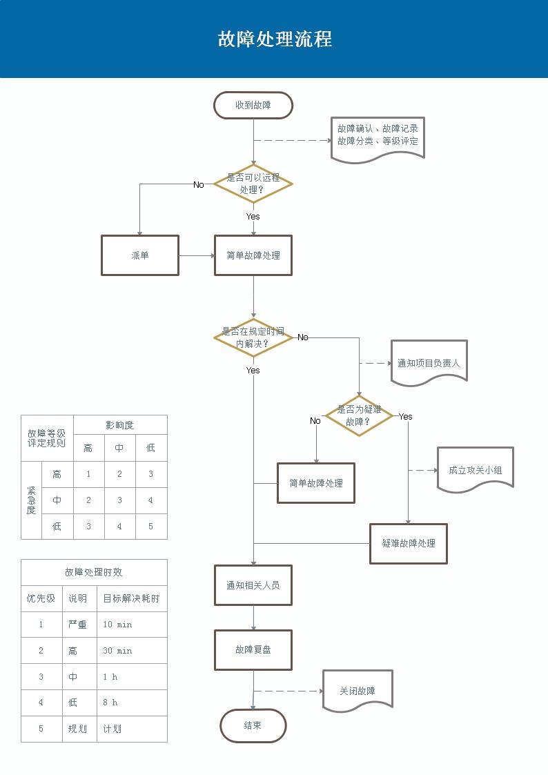 故障处理流程.jpg